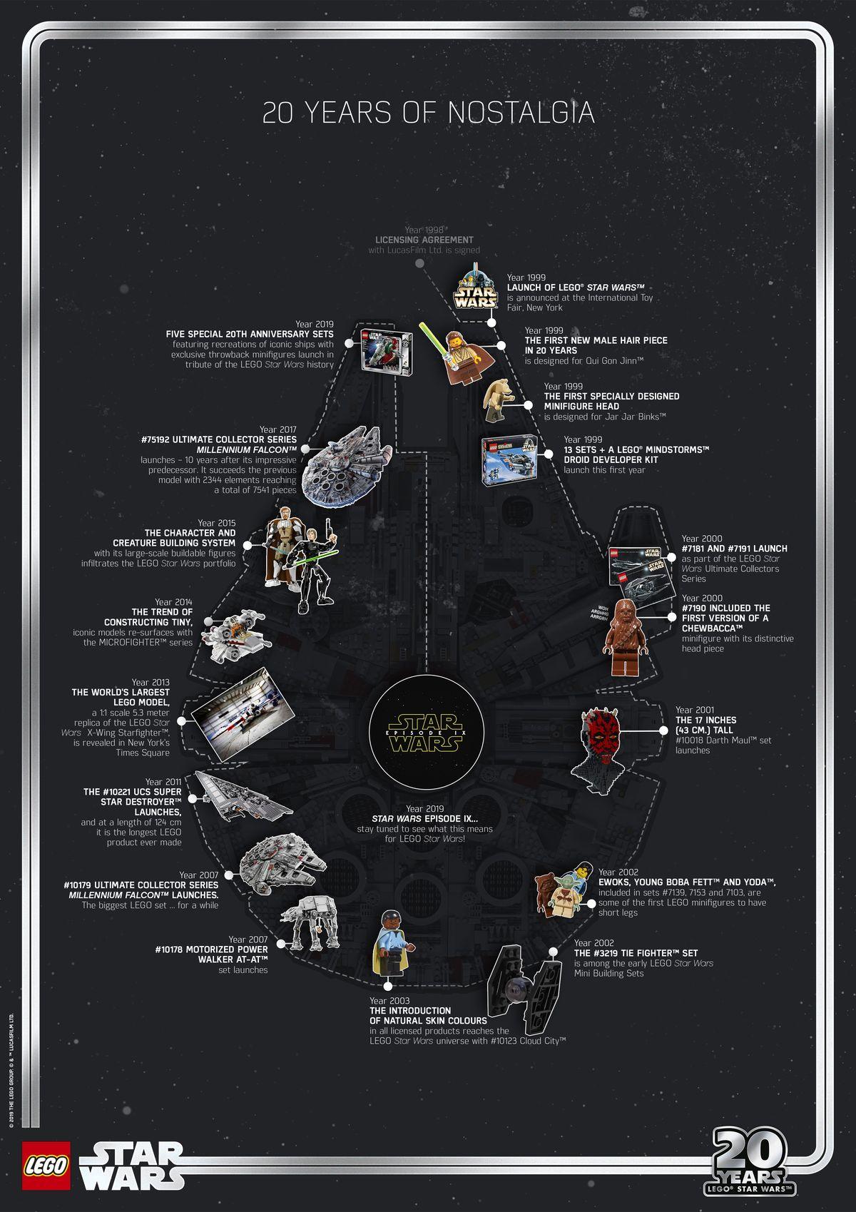 20 Jahre LEGO Star Wars